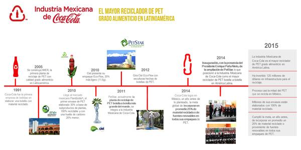 FESTEJA COCA-COLA EL DÍA MUNDIAL DEL RECICLAJE1